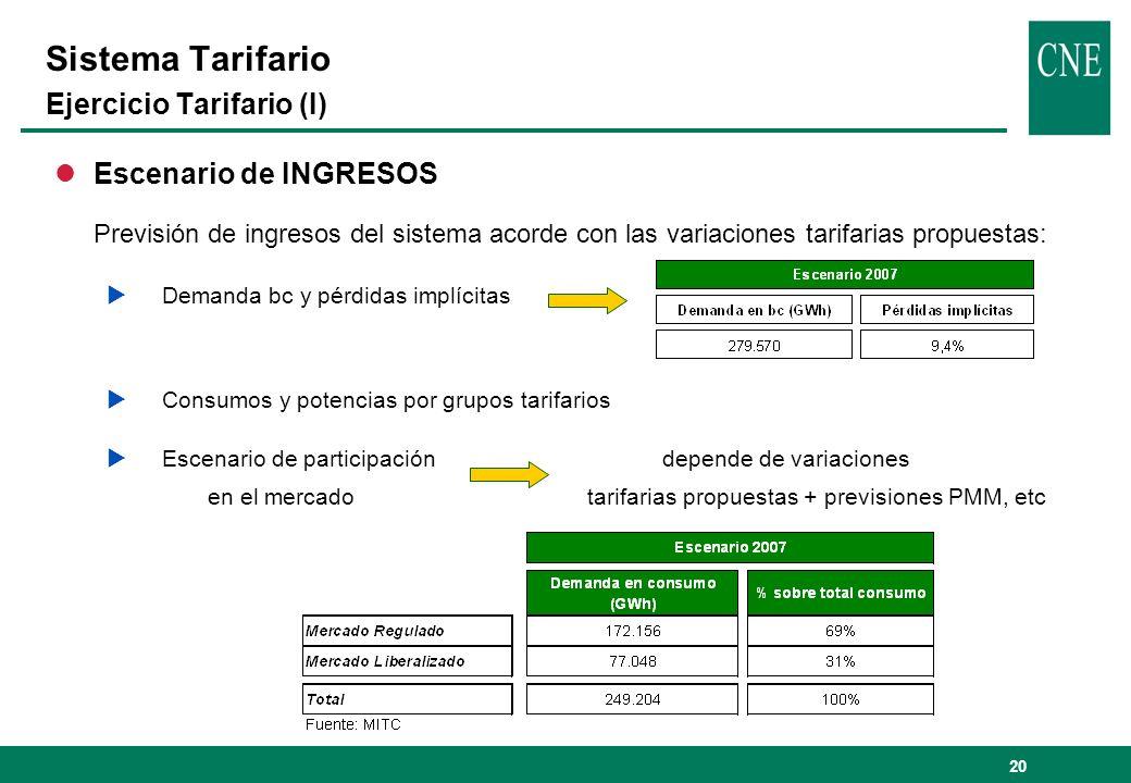 20 lEscenario de INGRESOS Previsión de ingresos del sistema acorde con las variaciones tarifarias propuestas: Demanda bc y pérdidas implícitas Consumo