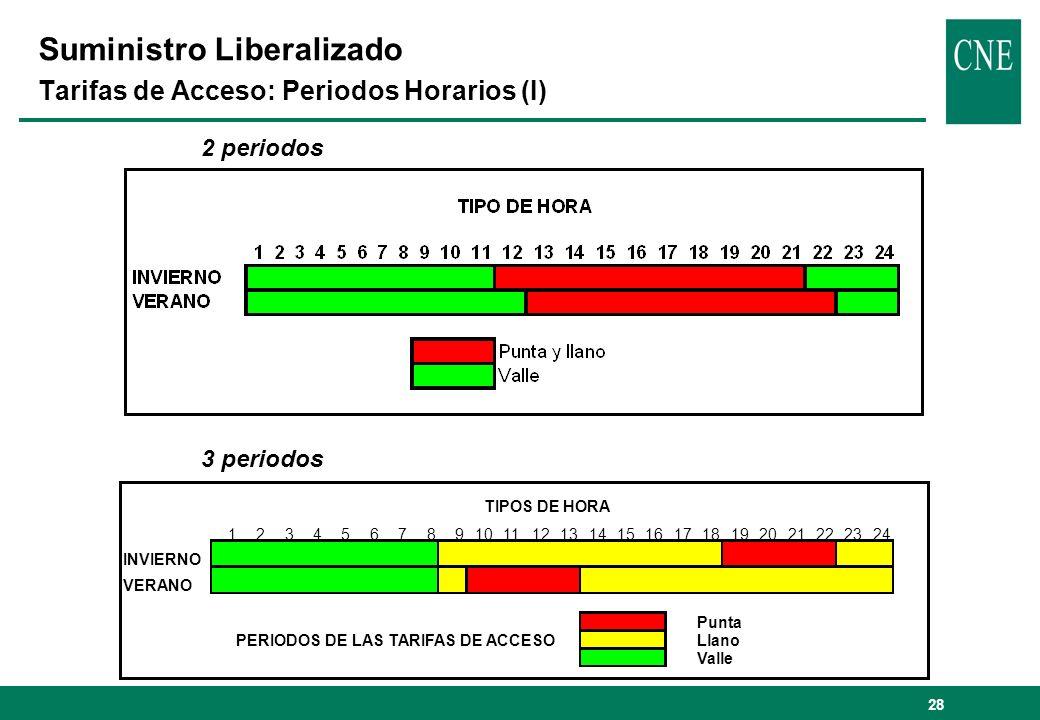 28 2 periodos 3 periodos 123456789101112131415161718192021222324 INVIERNO VERANO Punta PERIODOS DE LAS TARIFAS DE ACCESOLlano Valle TIPOS DE HORA Sumi