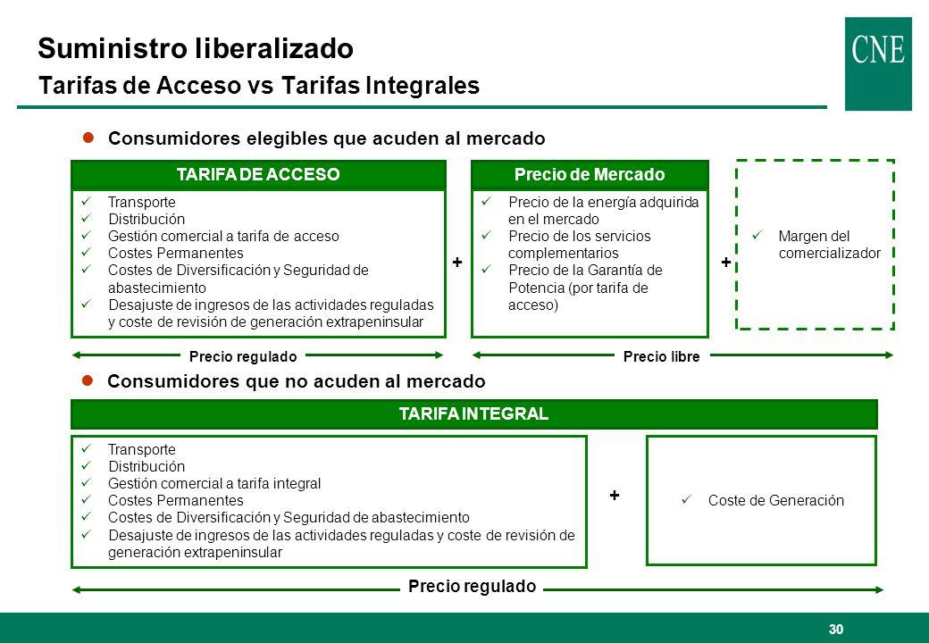 30 lConsumidores elegibles que acuden al mercado TARIFA DE ACCESO Precio de la energía adquirida en el mercado Precio de los servicios complementarios