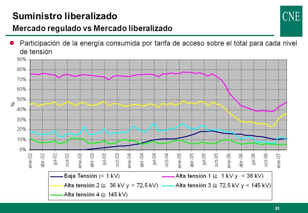31 Suministro liberalizado Mercado regulado vs Mercado liberalizado lParticipación de la energía consumida por tarifa de acceso sobre el total para ca