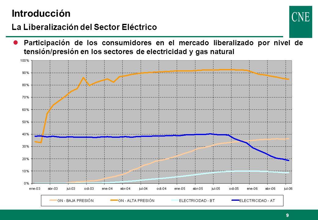 9 Introducción La Liberalización del Sector Eléctrico lParticipación de los consumidores en el mercado liberalizado por nivel de tensión/presión en lo
