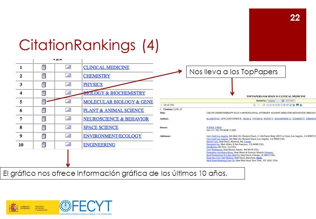 CitationRankings (4) 22 El gráfico nos ofrece información gráfica de los últimos 10 años. Nos lleva a los TopPapers