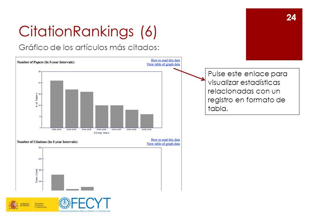 CitationRankings (6) Gráfico de los artículos más citados: 24 Pulse este enlace para visualizar estadísticas relacionadas con un registro en formato d