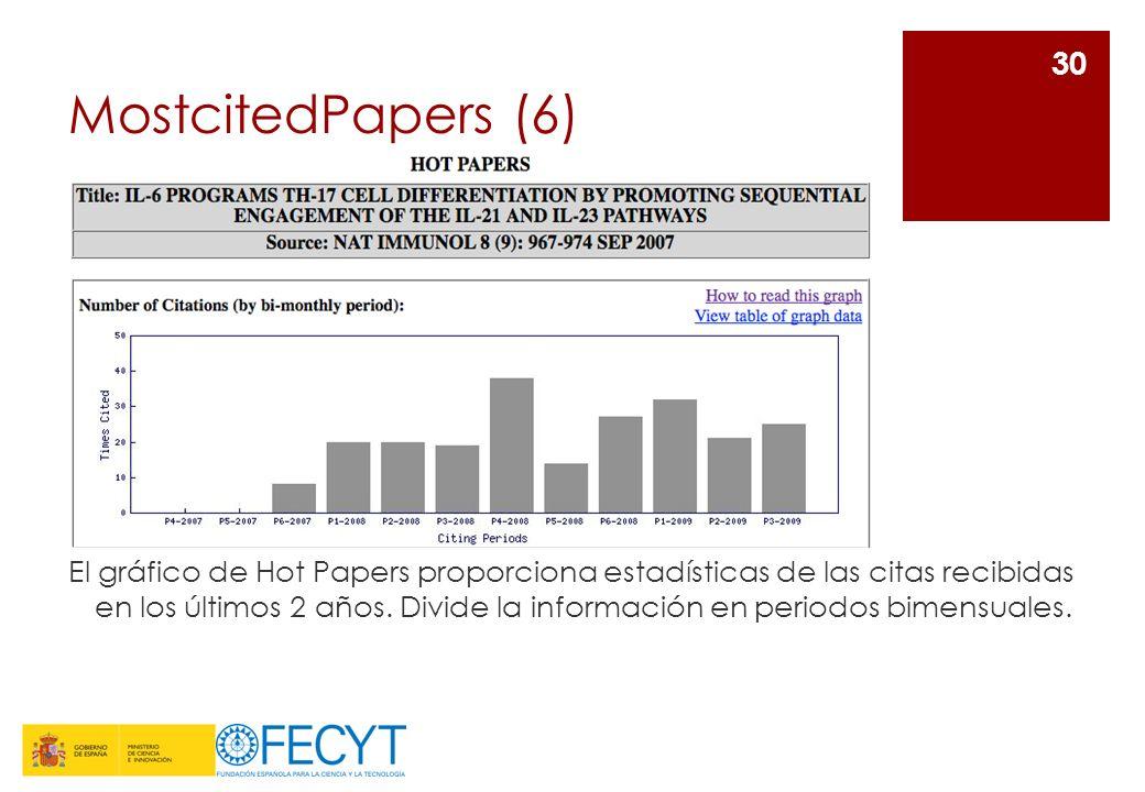 MostcitedPapers (6) El gráfico de Hot Papers proporciona estadísticas de las citas recibidas en los últimos 2 años. Divide la información en periodos