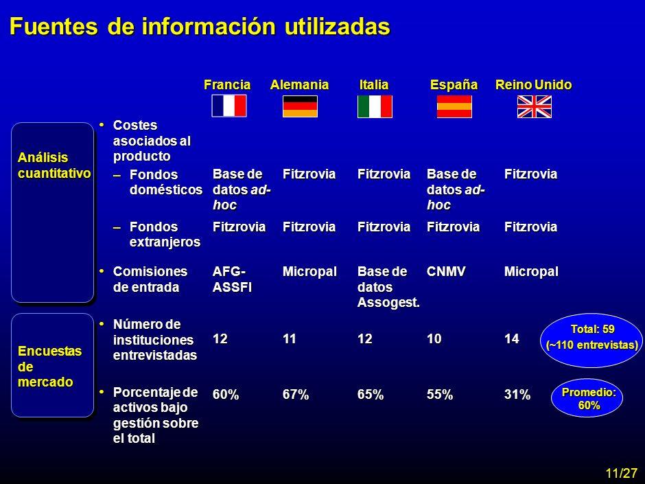 MA-FLM-CONF-Nuevo Lunes 28-11-01 Estudio Assogestioni Costes 9 Tipos de análisis considerados Análisis cuantitativo Encuestas de mercado Mystery shopp