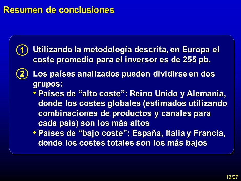 MA-FLM-CONF-Nuevo Lunes 28-11-01 Estudio Assogestioni Costes 11 Contenido de la presentación Objetivos y metodología del análisis Objetivos y metodolo
