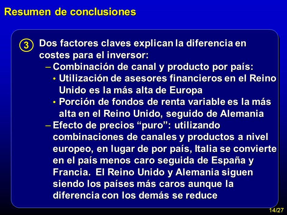 MA-FLM-CONF-Nuevo Lunes 28-11-01 Estudio Assogestioni Costes 12 Resumen de conclusiones Utilizando la metodología descrita, en Europa el coste promedi