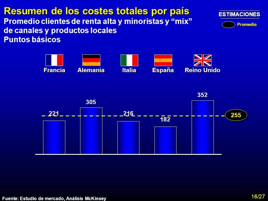 MA-FLM-CONF-Nuevo Lunes 28-11-01 Estudio Assogestioni Costes 14 En términos globales, España es un país de bajo coste debido a la práctica inexistenci