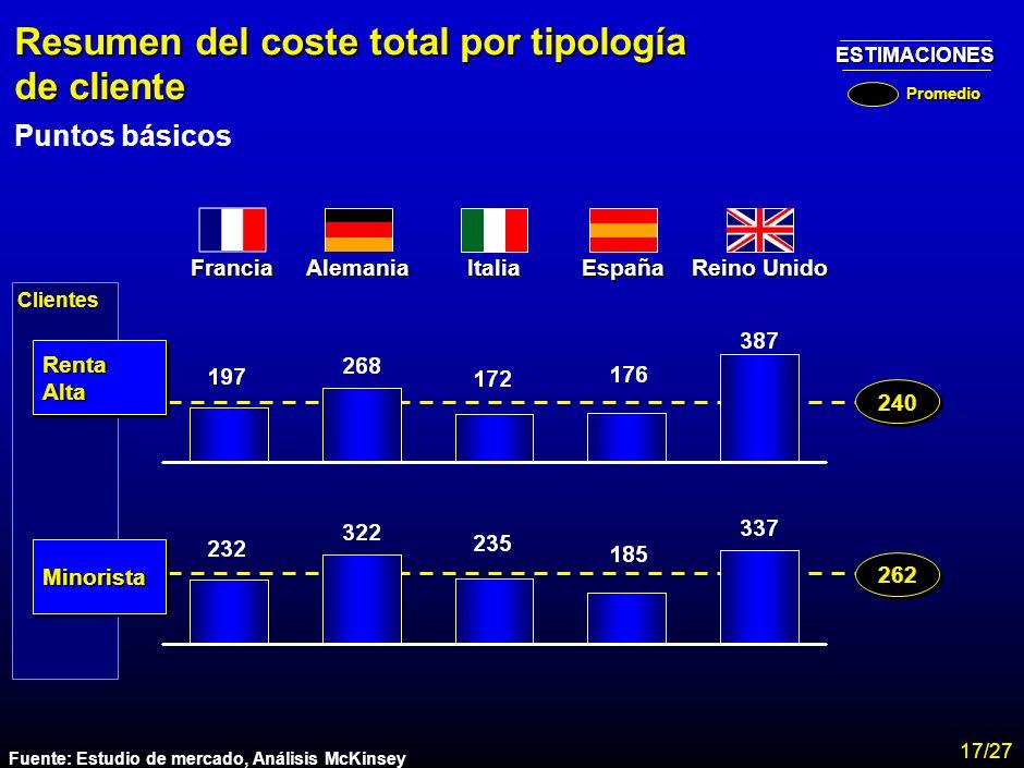 MA-FLM-CONF-Nuevo Lunes 28-11-01 Estudio Assogestioni Costes 15 Resumen de los costes totales por país Promedio clientes de renta alta y minoristas y