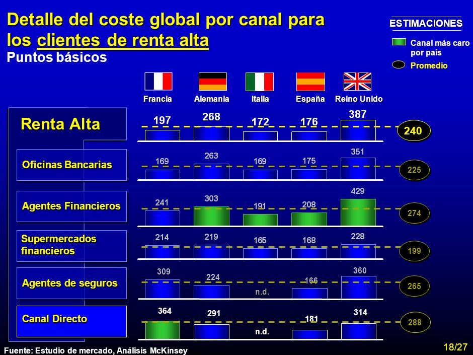 MA-FLM-CONF-Nuevo Lunes 28-11-01 Estudio Assogestioni Costes 16 Resumen del coste total por tipología de cliente Puntos básicos FranciaAlemaniaItaliaE