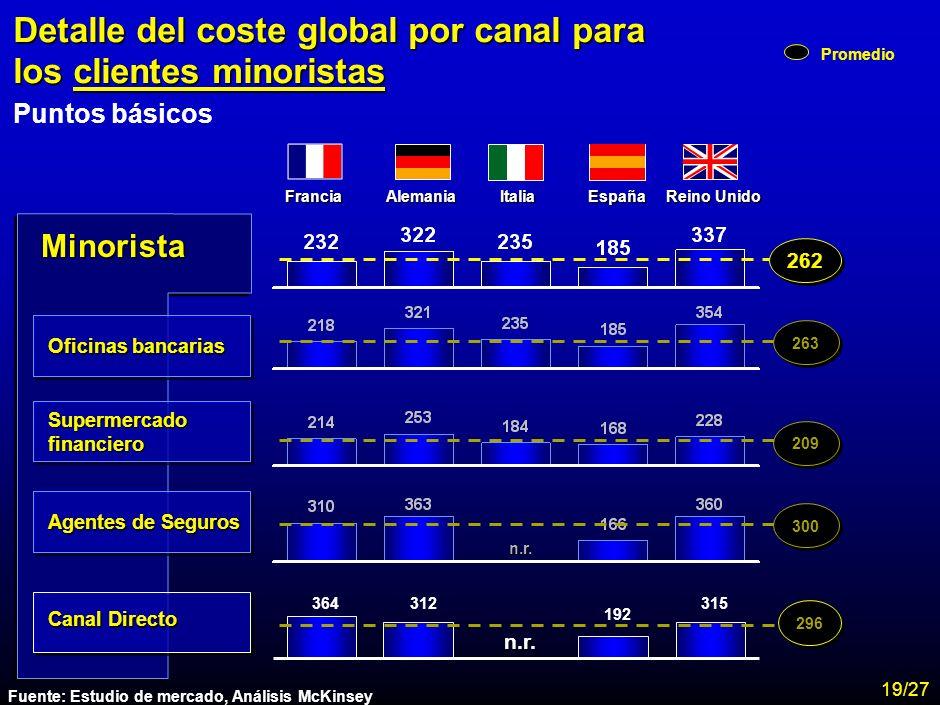 MA-FLM-CONF-Nuevo Lunes 28-11-01 Estudio Assogestioni Costes 17 Renta Alta Detalle del coste global por canal para los clientes de renta alta Puntos b