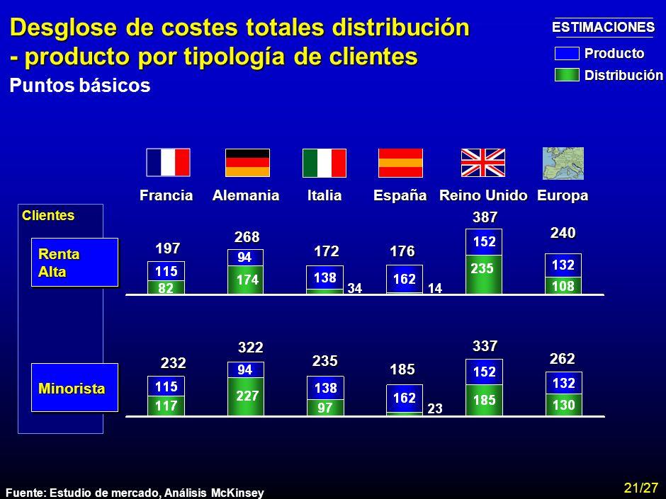 MA-FLM-CONF-Nuevo Lunes 28-11-01 Estudio Assogestioni Costes 19 Desglose del coste total: distribución - producto Promedio clientes de renta alta y mi