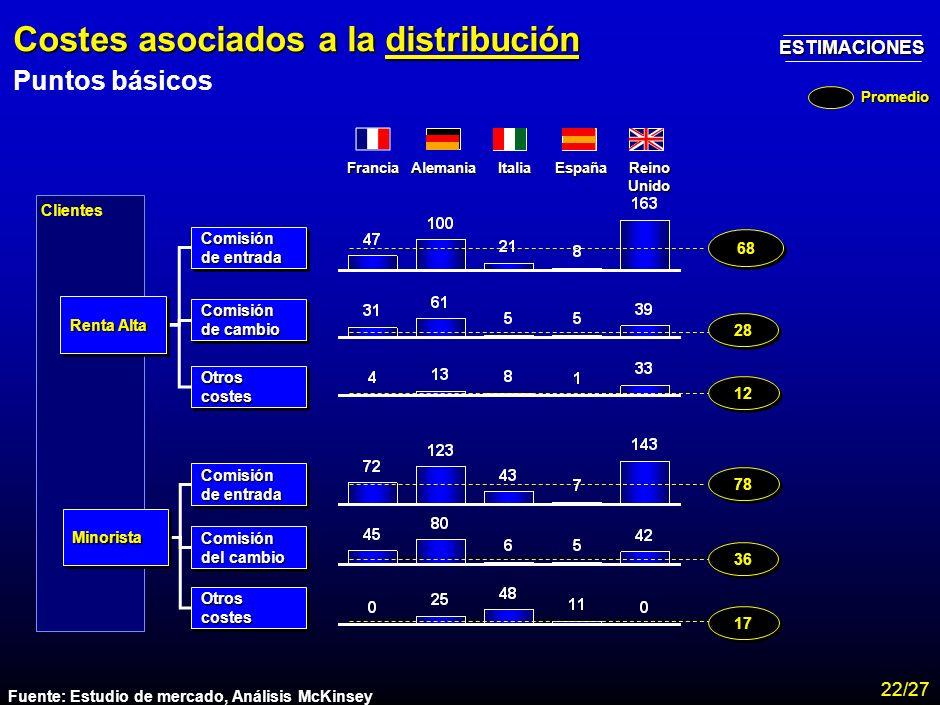 MA-FLM-CONF-Nuevo Lunes 28-11-01 Estudio Assogestioni Costes 20 176 185 Desglose de costes totales distribución - producto por tipología de clientes P