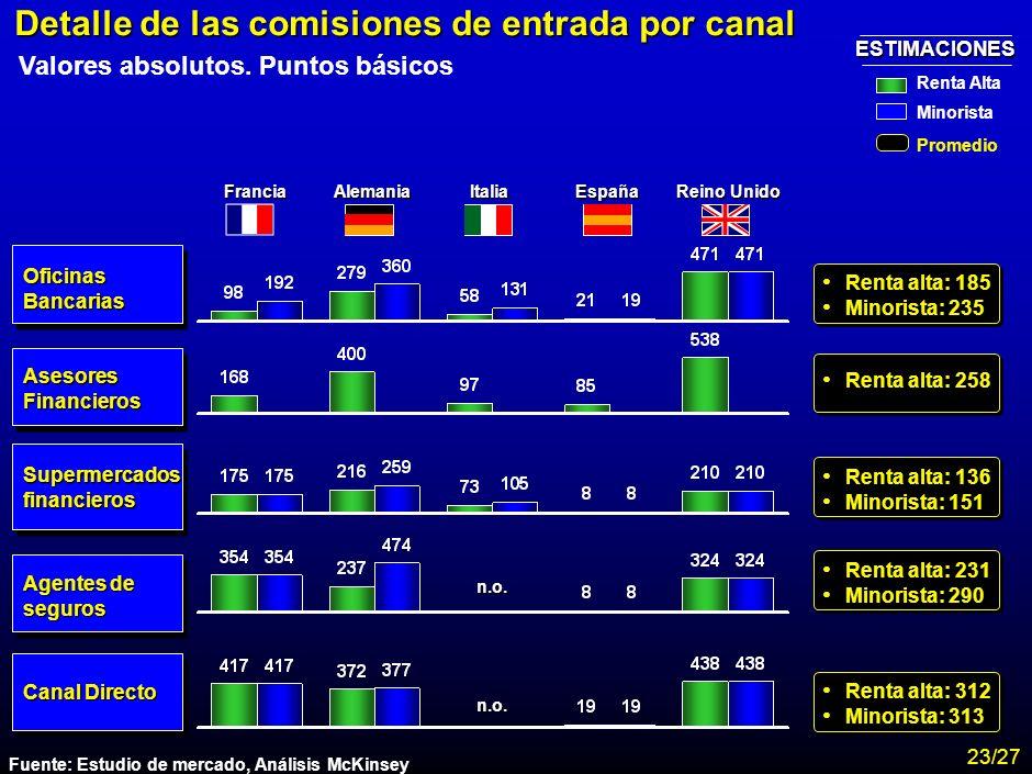 MA-FLM-CONF-Nuevo Lunes 28-11-01 Estudio Assogestioni Costes 21 Costes asociados a la distribución Comisión de entrada 68 Comisión de entrada 78 Comis