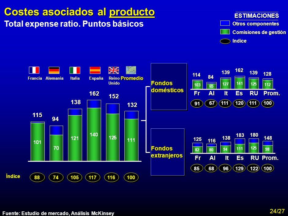 MA-FLM-CONF-Nuevo Lunes 28-11-01 Estudio Assogestioni Costes 22 Detalle de las comisiones de entrada por canal Oficinas Bancarias Renta alta: 185 Rent