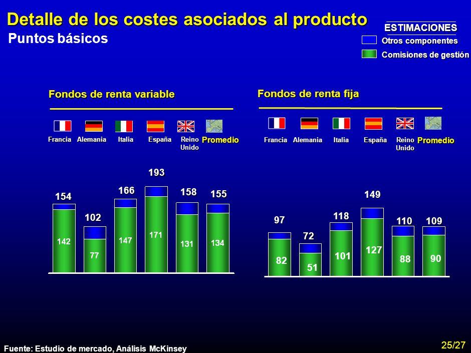 MA-FLM-CONF-Nuevo Lunes 28-11-01 Estudio Assogestioni Costes 23 Costes asociados al producto Total expense ratio. Puntos básicos 88 74 105 117 116 Fra