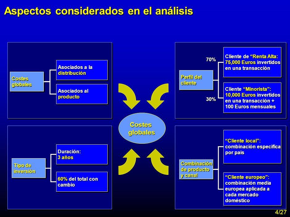 MA-FLM-CONF-Nuevo Lunes 28-11-01 Estudio Assogestioni Costes 23 Costes asociados al producto Total expense ratio.