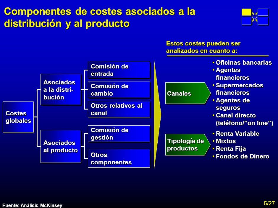 MA-FLM-CONF-Nuevo Lunes 28-11-01 Estudio Assogestioni Costes 14 En términos globales, España es un país de bajo coste debido a la práctica inexistencia de costes asociados a la distribución repercutidos directamente al cliente.