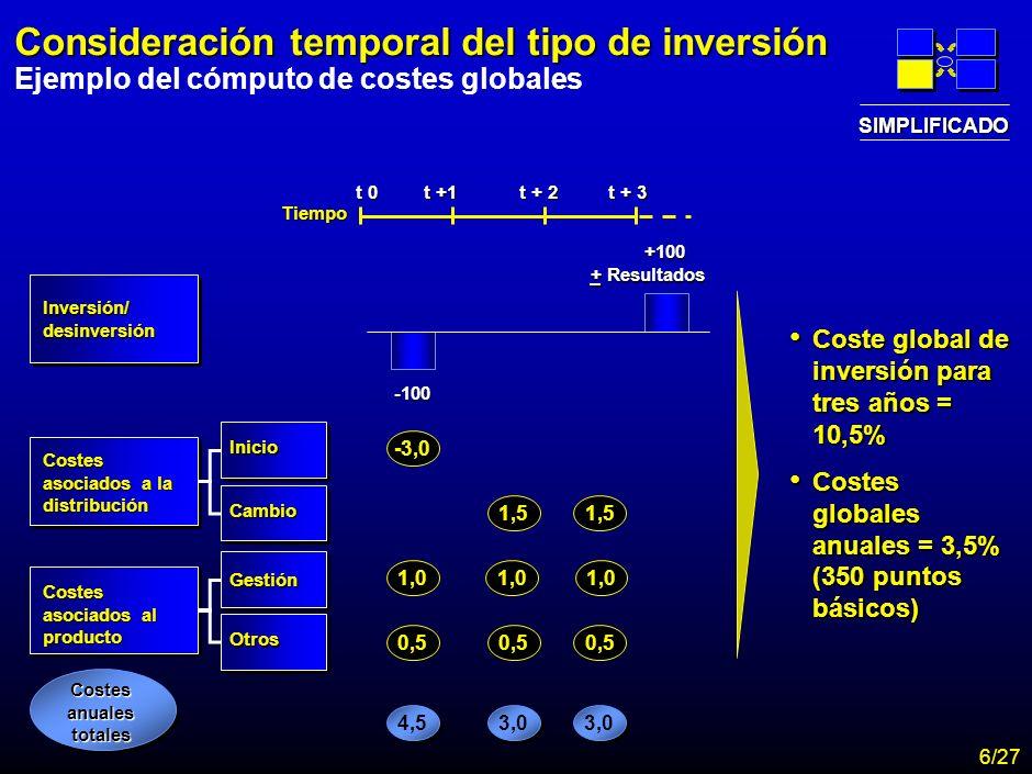 MA-FLM-CONF-Nuevo Lunes 28-11-01 Estudio Assogestioni Costes 5 Consideración temporal del tipo de inversión Ejemplo del cómputo de costes globales -100 +100 + Resultados Inversión/ desinversión Tiempo t 0 t +1 t + 2 t + 3 Costes asociados a la distribución Inicio Cambio -3,0 1,5 Costes asociados al producto Gestión Otros 1,0 0,5 1,0 0,5 Costes anuales totales 3,0 4,5 Coste global de inversión para tres años = 10,5% Coste global de inversión para tres años = 10,5% Costes globales anuales = 3,5% (350 puntos básicos) Costes globales anuales = 3,5% (350 puntos básicos) SIMPLIFICADO 6/27