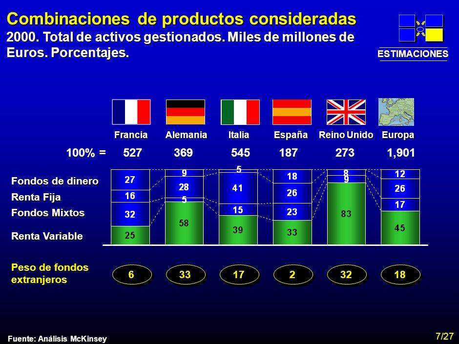 MA-FLM-CONF-Nuevo Lunes 28-11-01 Estudio Assogestioni Costes 6 Combinaciones de productos consideradas Fuente: Análisis McKinsey Fondos de dinero 100% =527369545187273 Renta Fija Fondos Mixtos Renta Variable 5 1,901 FranciaAlemaniaItaliaEspaña Reino Unido Europa Peso de fondos extranjeros 6 6 33 17 2 2 32 18 ESTIMACIONES 2000.