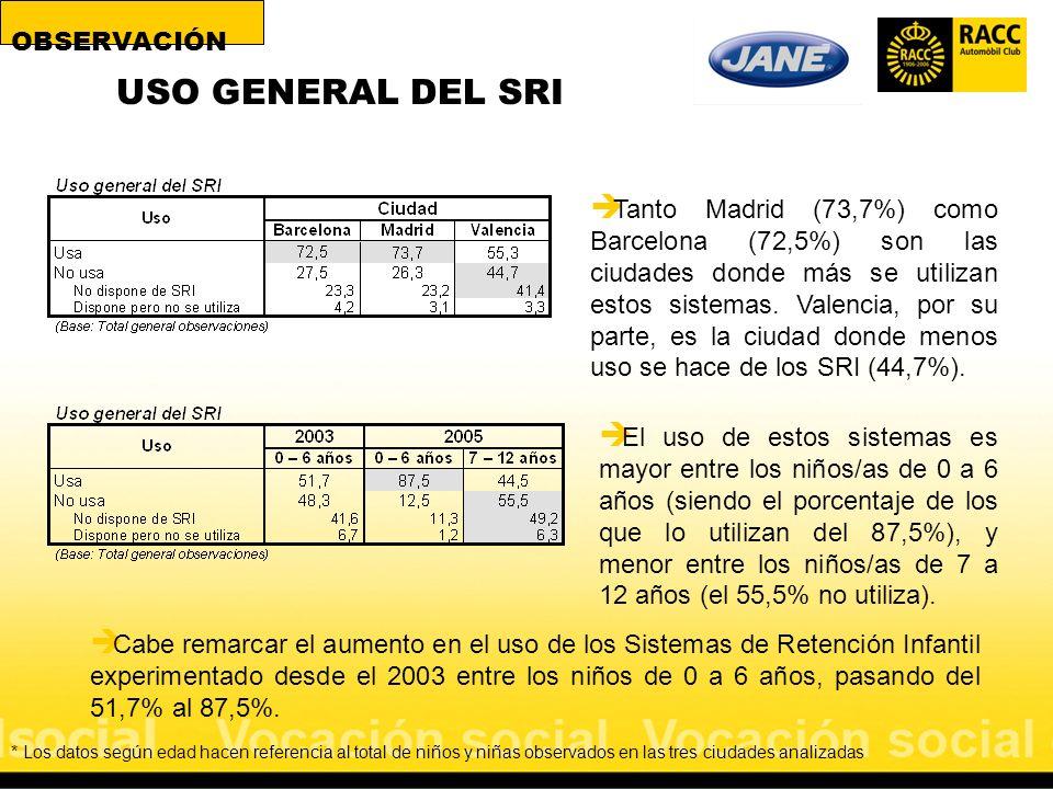 USO GENERAL DEL SRI Tanto Madrid (73,7%) como Barcelona (72,5%) son las ciudades donde más se utilizan estos sistemas. Valencia, por su parte, es la c