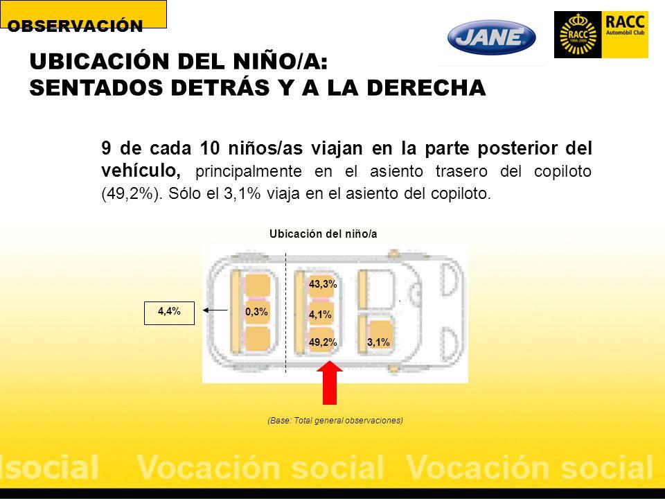 9 de cada 10 niños/as viajan en la parte posterior del vehículo, principalmente en el asiento trasero del copiloto (49,2%). Sólo el 3,1% viaja en el a