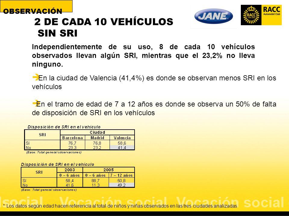 2 DE CADA 10 VEHÍCULOS SIN SRI Independientemente de su uso, 8 de cada 10 vehículos observados llevan algún SRI, mientras que el 23,2% no lleva ningun
