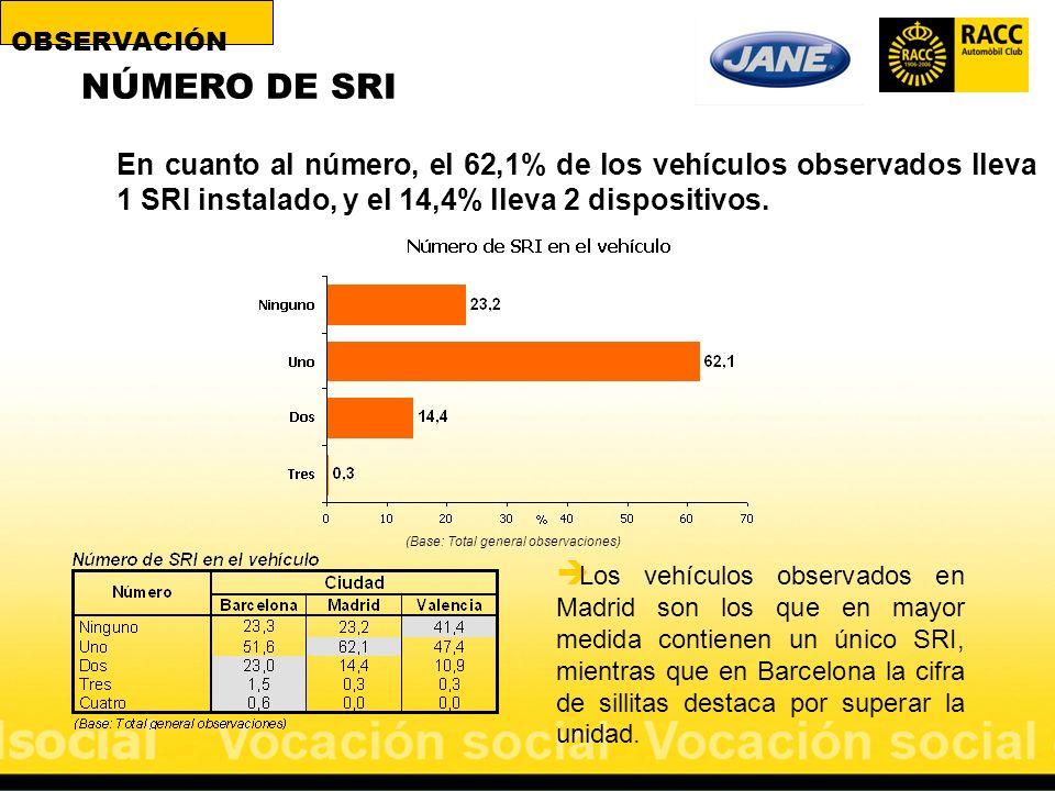 NÚMERO DE SRI (Base: Total general observaciones) En cuanto al número, el 62,1% de los vehículos observados lleva 1 SRI instalado, y el 14,4% lleva 2