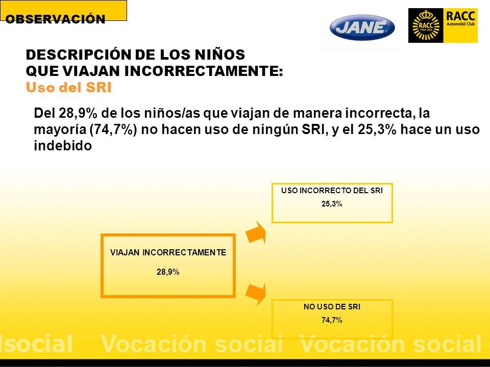 Del 28,9% de los niños/as que viajan de manera incorrecta, la mayoría (74,7%) no hacen uso de ningún SRI, y el 25,3% hace un uso indebido VIAJAN INCOR