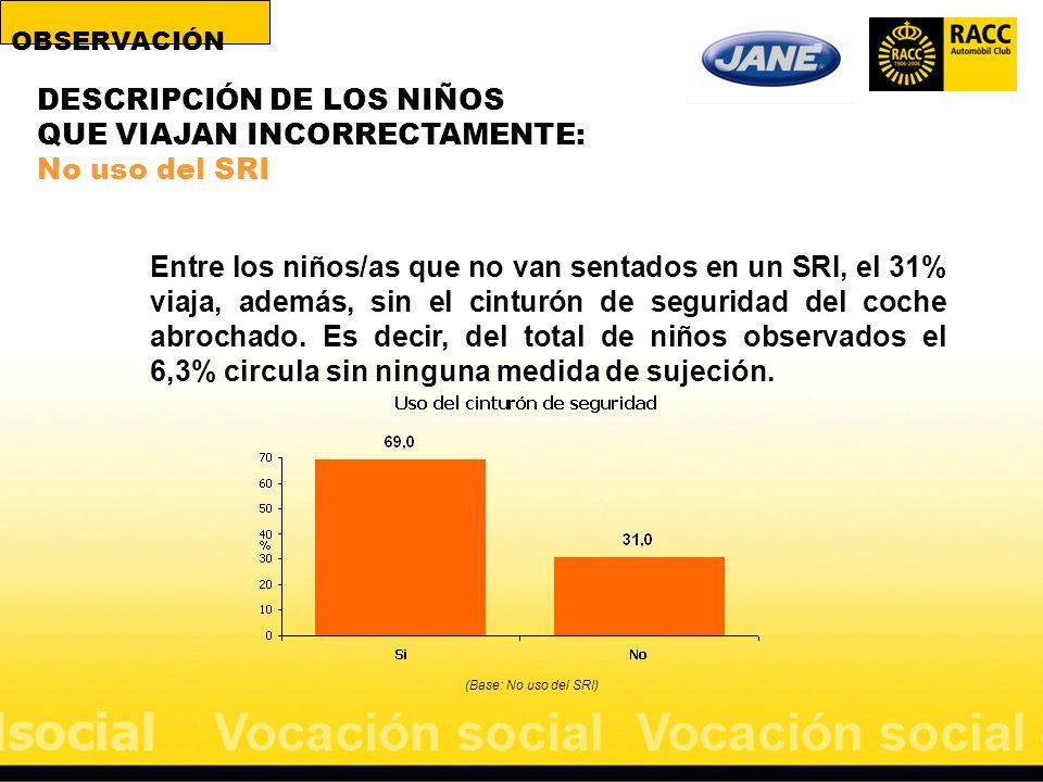 (Base: No uso del SRI) Entre los niños/as que no van sentados en un SRI, el 31% viaja, además, sin el cinturón de seguridad del coche abrochado. Es de