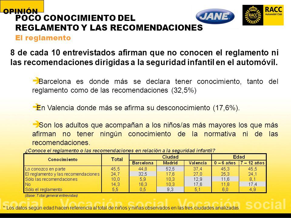 POCO CONOCIMIENTO DEL REGLAMENTO Y LAS RECOMENDACIONES El reglamento 8 de cada 10 entrevistados afirman que no conocen el reglamento ni las recomendac
