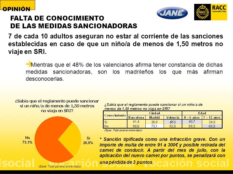 FALTA DE CONOCIMIENTO DE LAS MEDIDAS SANCIONADORAS (Base: Total general entrevistas) 7 de cada 10 adultos aseguran no estar al corriente de las sancio