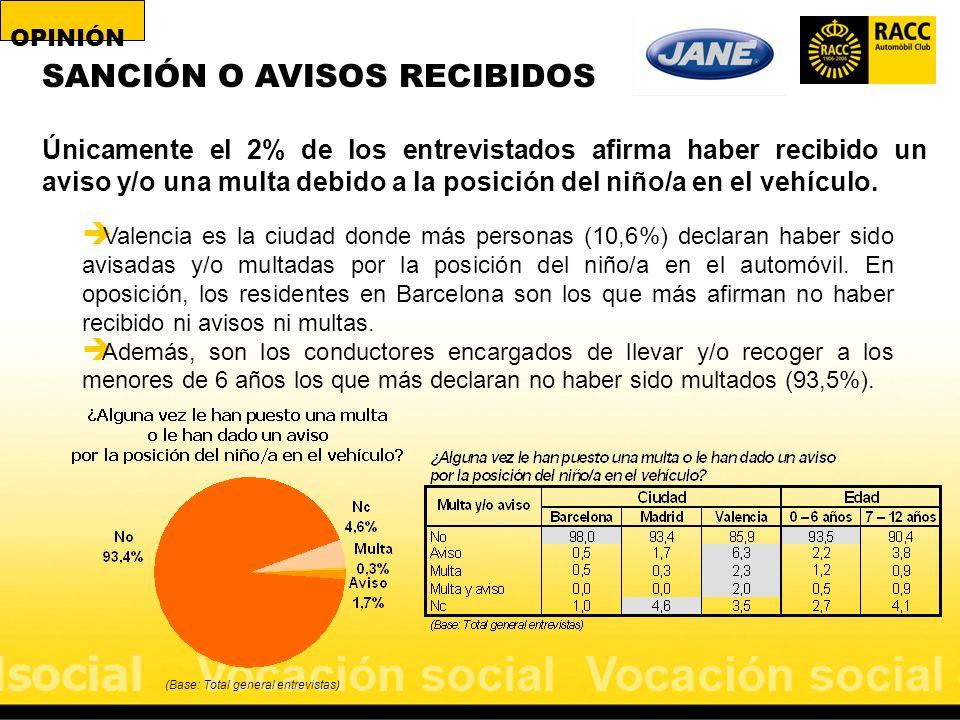 (Base: Total general entrevistas) SANCIÓN O AVISOS RECIBIDOS Únicamente el 2% de los entrevistados afirma haber recibido un aviso y/o una multa debido