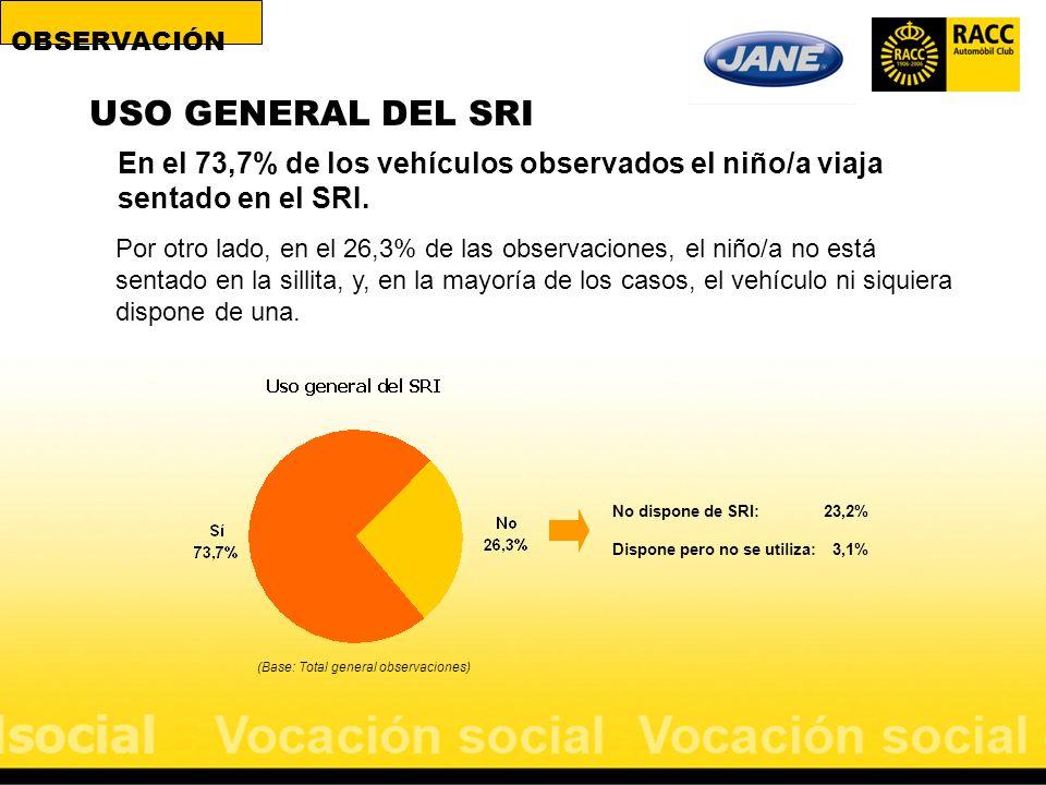 En el 73,7% de los vehículos observados el niño/a viaja sentado en el SRI. Por otro lado, en el 26,3% de las observaciones, el niño/a no está sentado