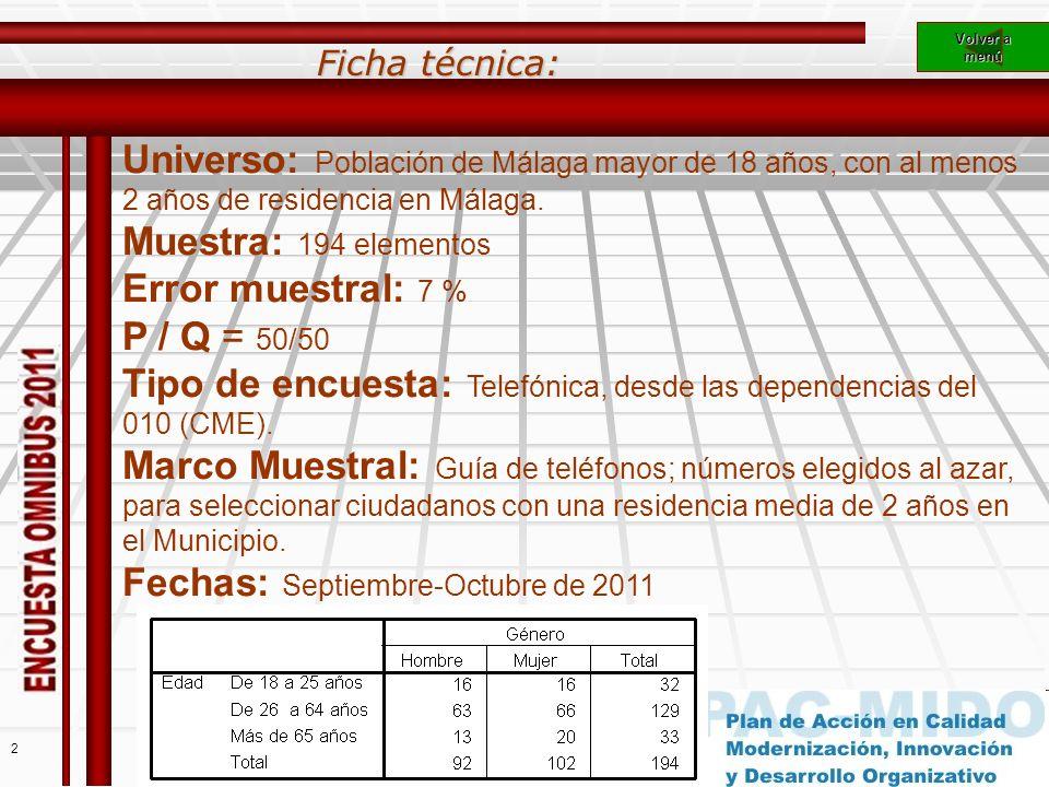 2 Ficha técnica: Universo: Población de Málaga mayor de 18 años, con al menos 2 años de residencia en Málaga.