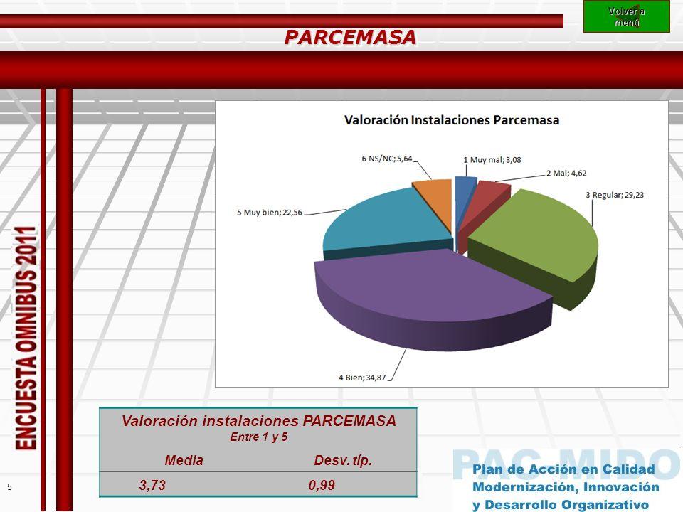 5 Volver a Volver a menú PARCEMASAPARCEMASA Valoración instalaciones PARCEMASA Entre 1 y 5 MediaDesv.
