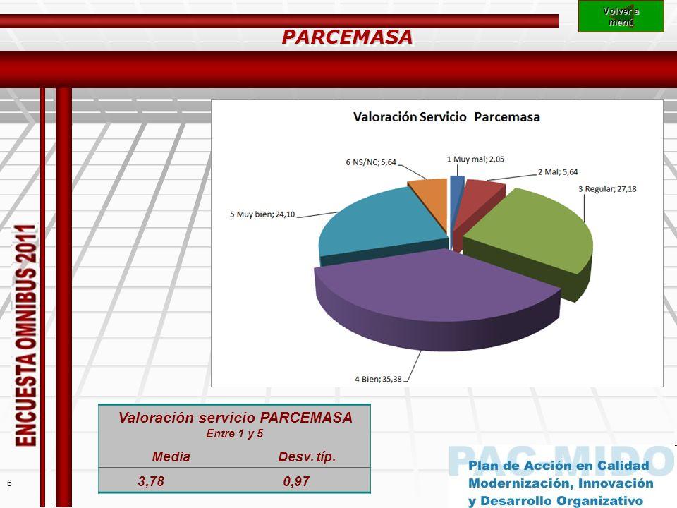 6 Volver a Volver a menú PARCEMASAPARCEMASA Valoración servicio PARCEMASA Entre 1 y 5 MediaDesv.