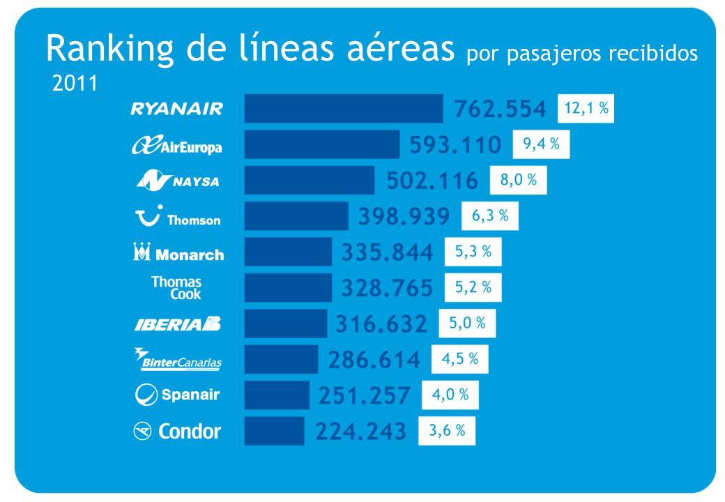 Ranking de líneas aéreas por pasajeros recibidos 2011