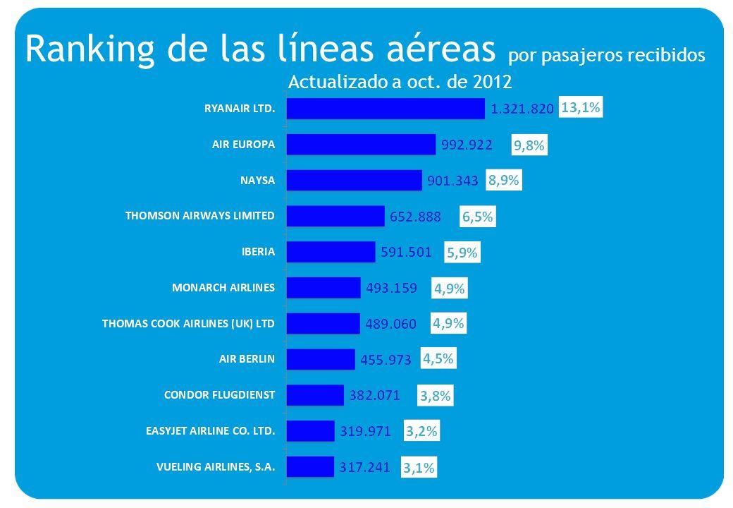 Ranking de las líneas aéreas por pasajeros recibidos Actualizado a oct. de 2012
