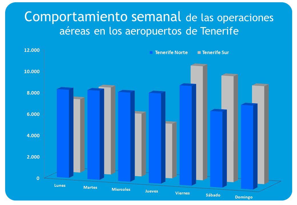 Comportamiento semanal de las operaciones aéreas en los aeropuertos de Tenerife