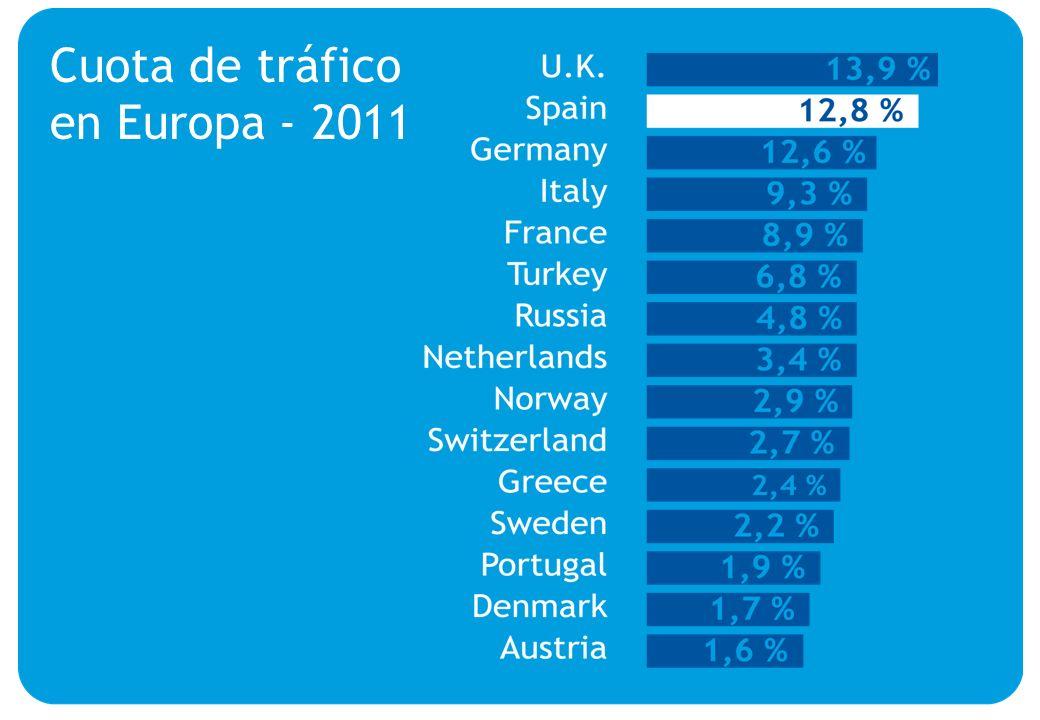 The leading tourist destination of the EU Cuota de tráfico en Europa - 2011