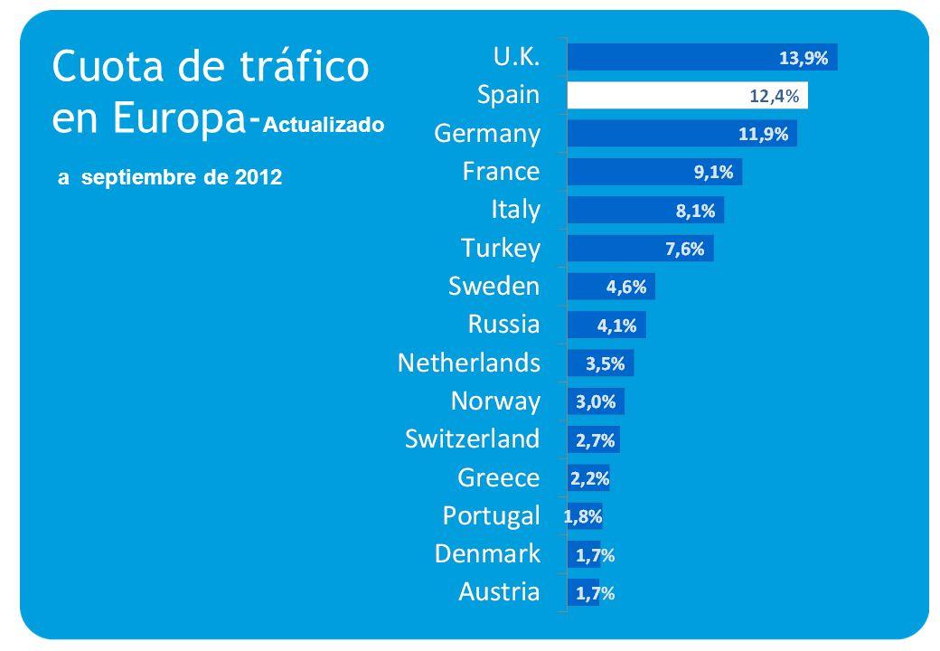The leading tourist destination of the EU Cuota de tráfico en Europa- Actualizado a septiembre de 2012