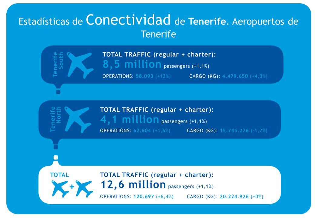 TOTAL TRAFFIC (regular + charter): 3,2 million passengers OPERATIONS: 47.623 CARGO (KG): 12.348.233 TOTAL TRAFFIC (regular + charter): 7 million passengers OPERATIONS: 46.309 CARGO (KG): 3.206.710 TOTAL TRAFFIC (regular + charter): 10,2 million passengers OPERATIONS: 93.932 CARGO (KG): 15.554.943 Estadísticas de Conectividad de Tenerife.