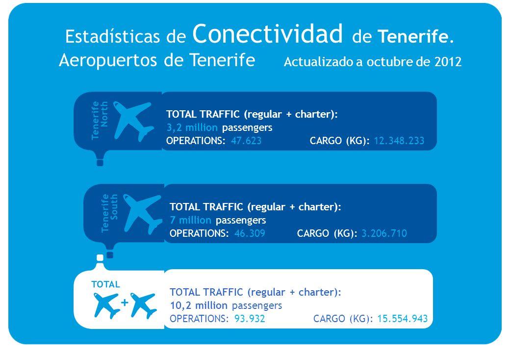 TOTAL TRAFFIC (regular + charter): 3,2 million passengers OPERATIONS: 47.623 CARGO (KG): 12.348.233 TOTAL TRAFFIC (regular + charter): 7 million passe