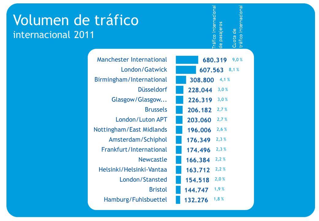 Volumen de tráfico internacional 2011 Actualizado a oct.