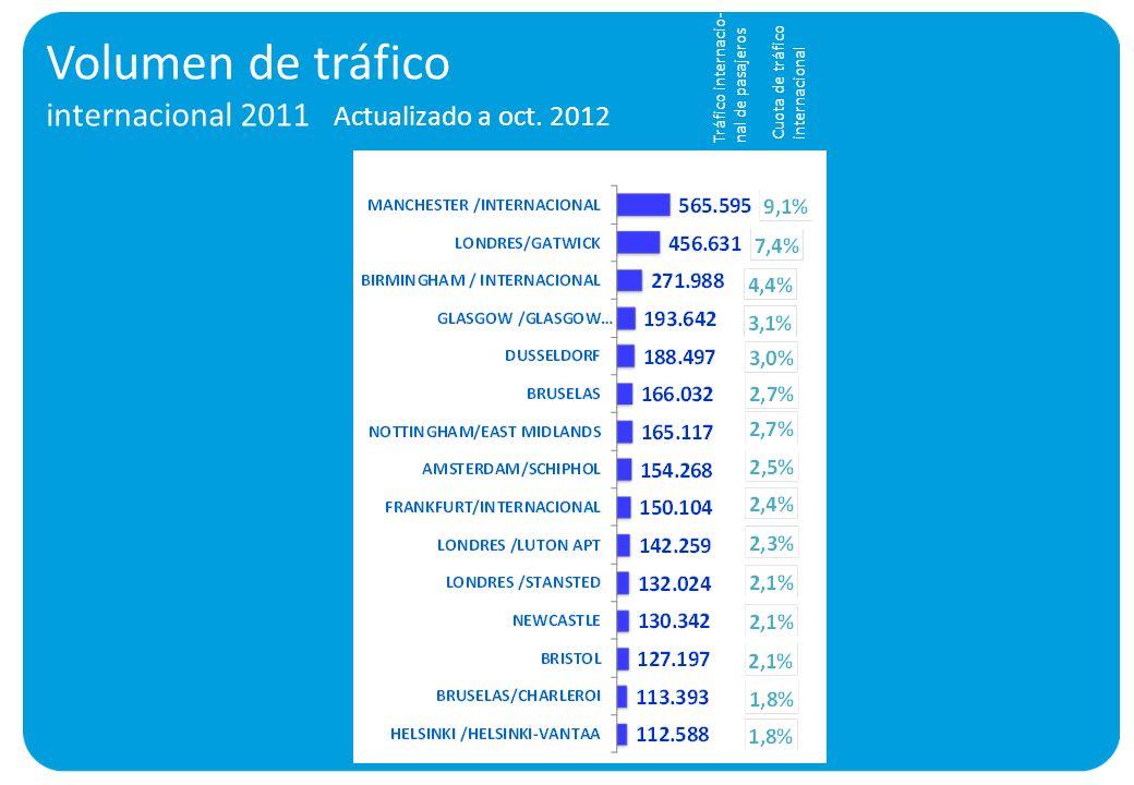 Volumen de tráfico internacional 2011 Actualizado a oct. 2012 Tráfico internacio- nal de pasajeros Cuota de tráfico internacional