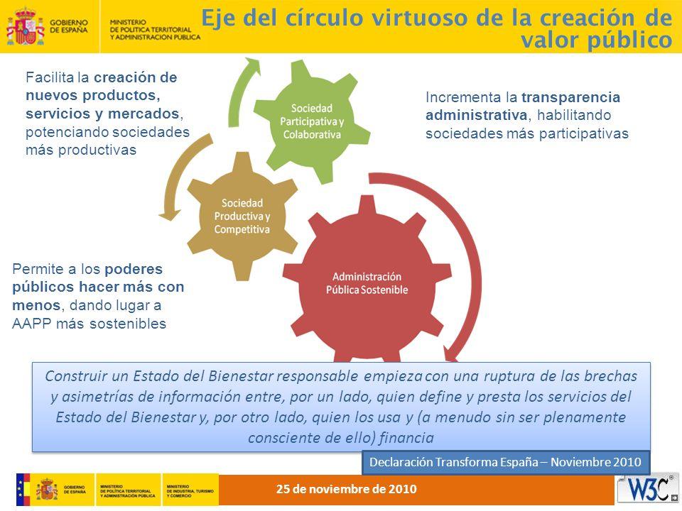 Eje del círculo virtuoso de la creación de valor público Incrementa la transparencia administrativa, habilitando sociedades más participativas Facilit