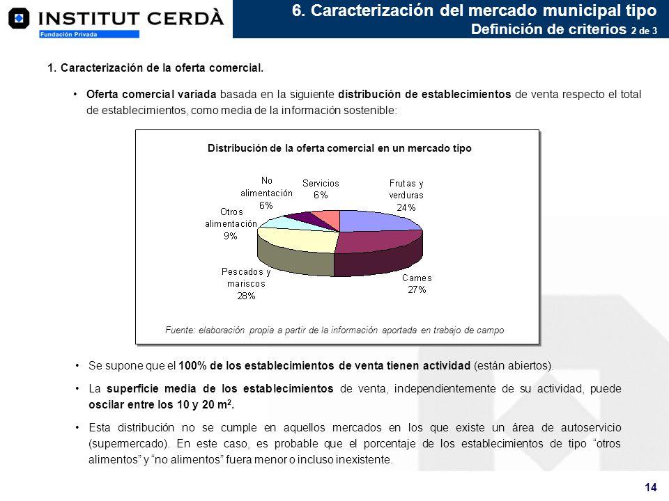 14 1.Caracterización de la oferta comercial. Oferta comercial variada basada en la siguiente distribución de establecimientos de venta respecto el tot