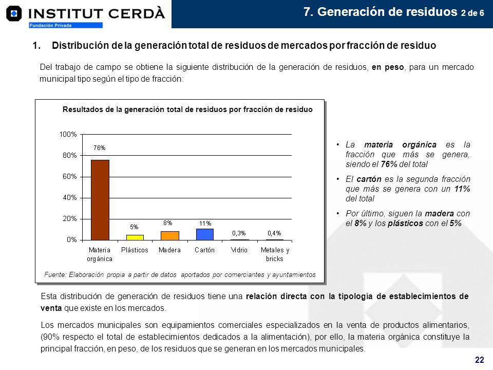 22 7. Generación de residuos 2 de 6 1.Distribución de la generación total de residuos de mercados por fracción de residuo La materia orgánica es la fr
