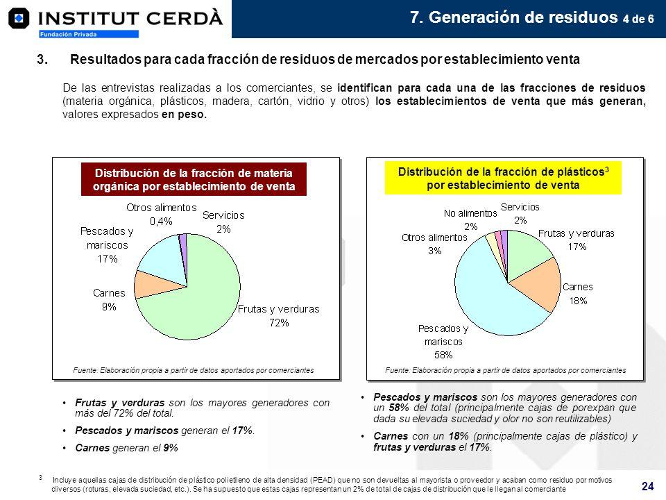 24 3.Resultados para cada fracción de residuos de mercados por establecimiento venta Frutas y verduras son los mayores generadores con más del 72% del